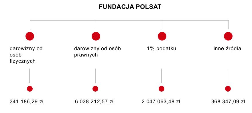 fundacja_Polsat_infografika